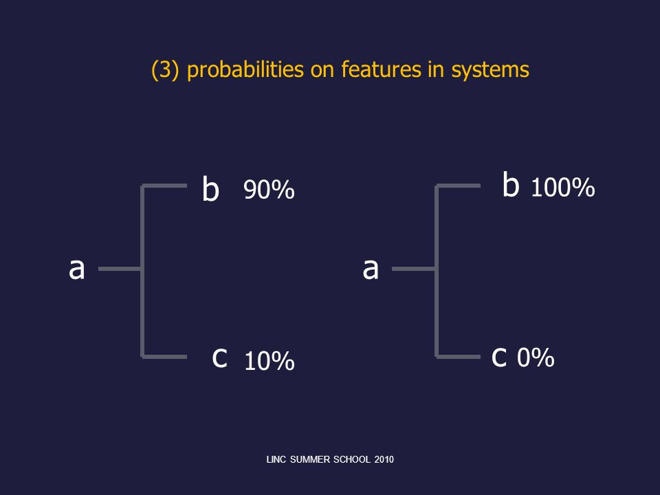 b 100% b a a c c 0% 90% 10% (3) probabilities on features in systems