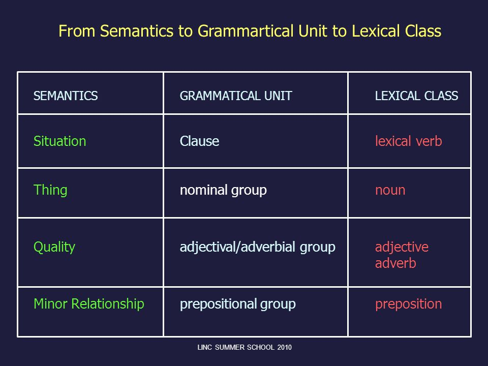 From Semantics to Grammartical Unit to Lexical Class