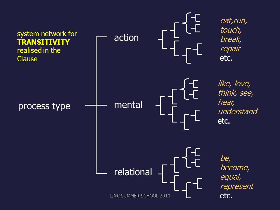 action mental relational process type