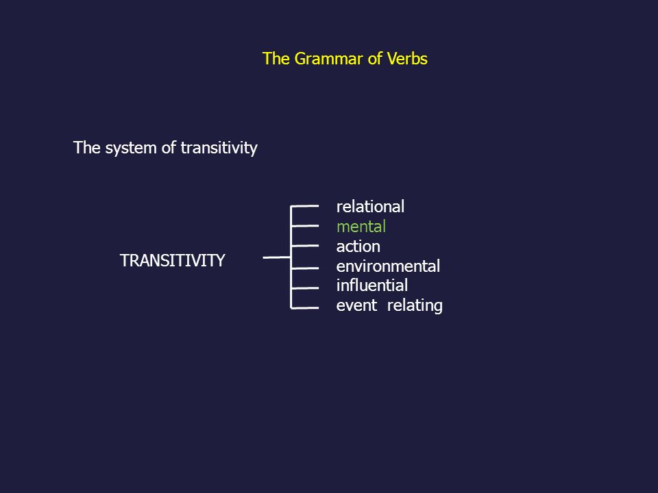 The Grammar of Verbs The system of transitivity. relational mental. action environmental.