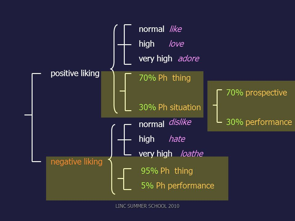 normal like high love very high adore positive liking 70% Ph thing
