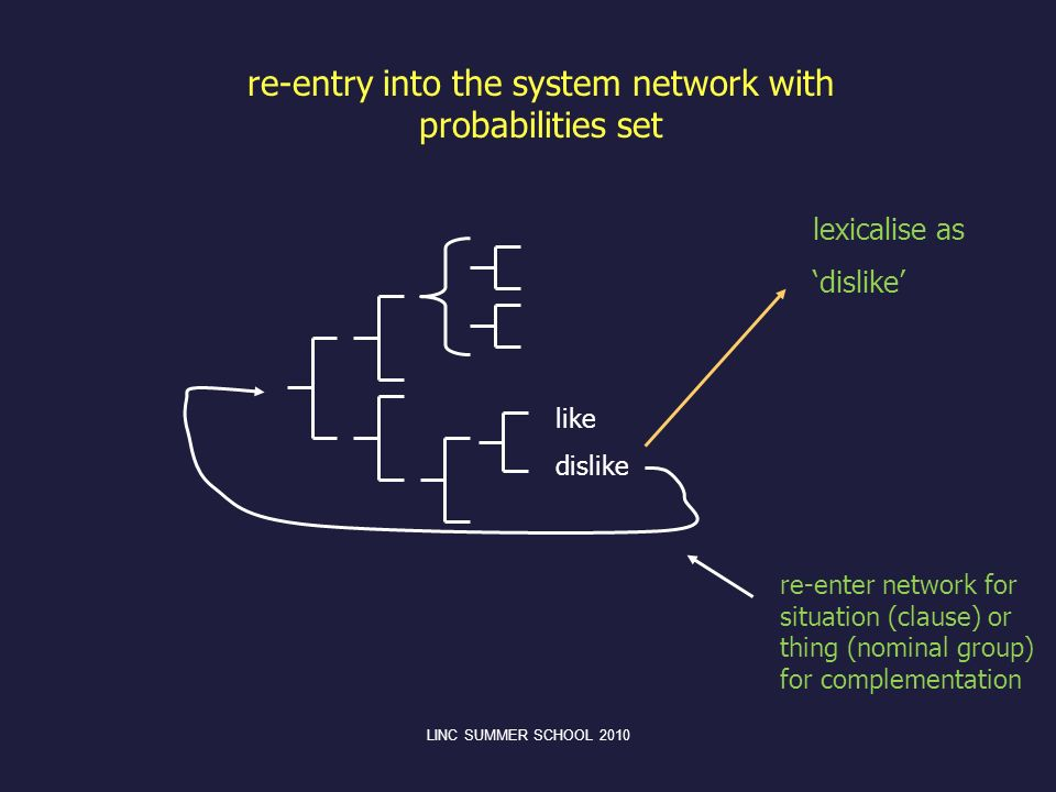 re-entry into the system network with probabilities set