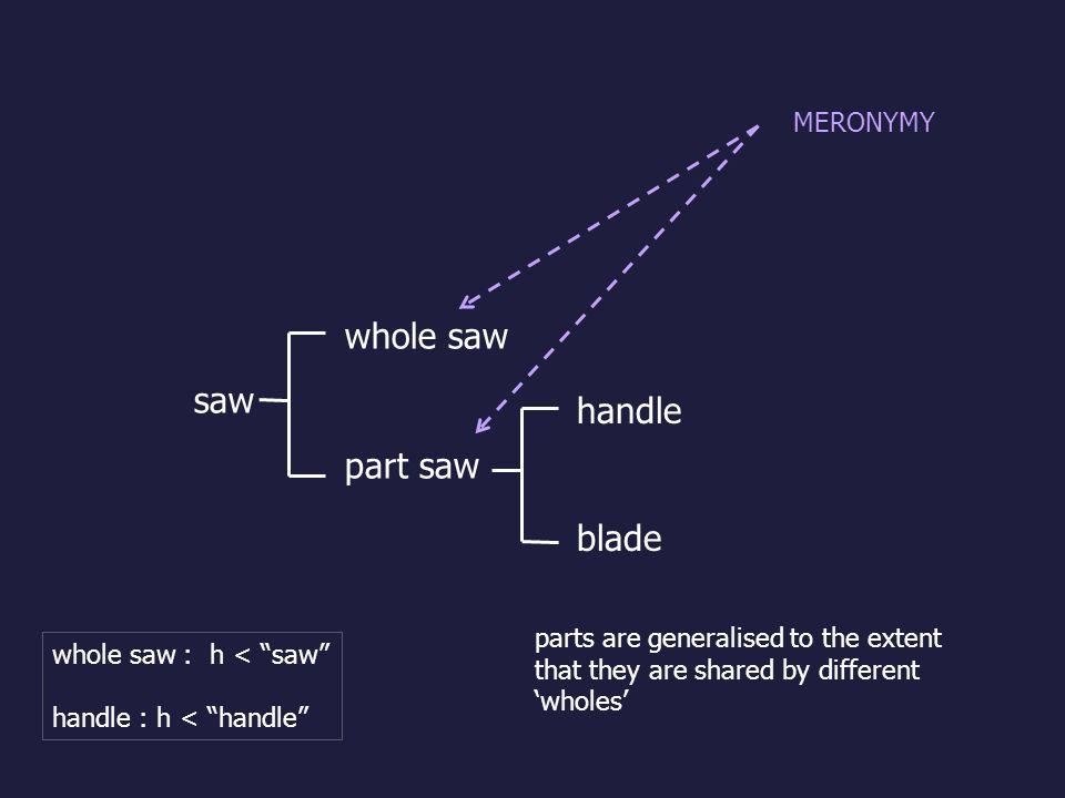 whole saw saw part saw handle blade MERONYMY