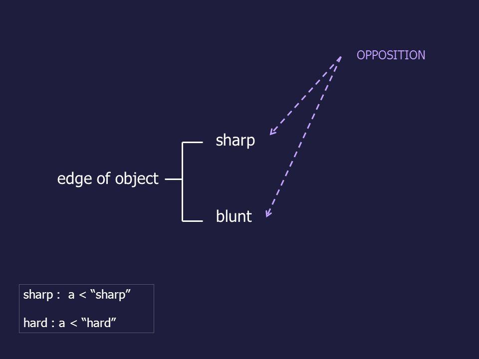 sharp edge of object blunt OPPOSITION sharp : a < sharp