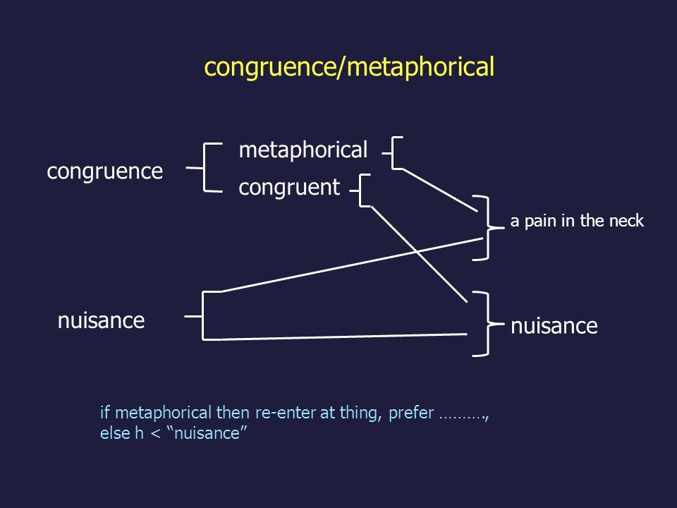 congruence/metaphorical