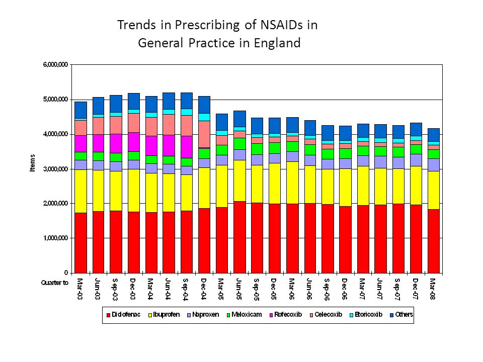 Trends in Prescribing of NSAIDs in General Practice in England