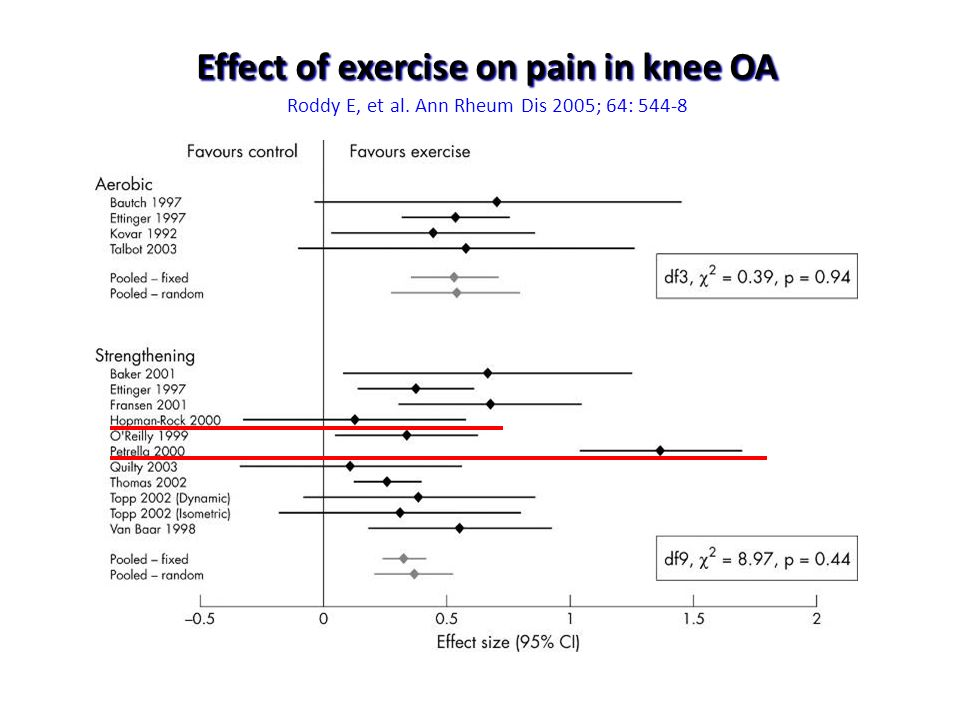 Effect of exercise on pain in knee OA Roddy E, et al