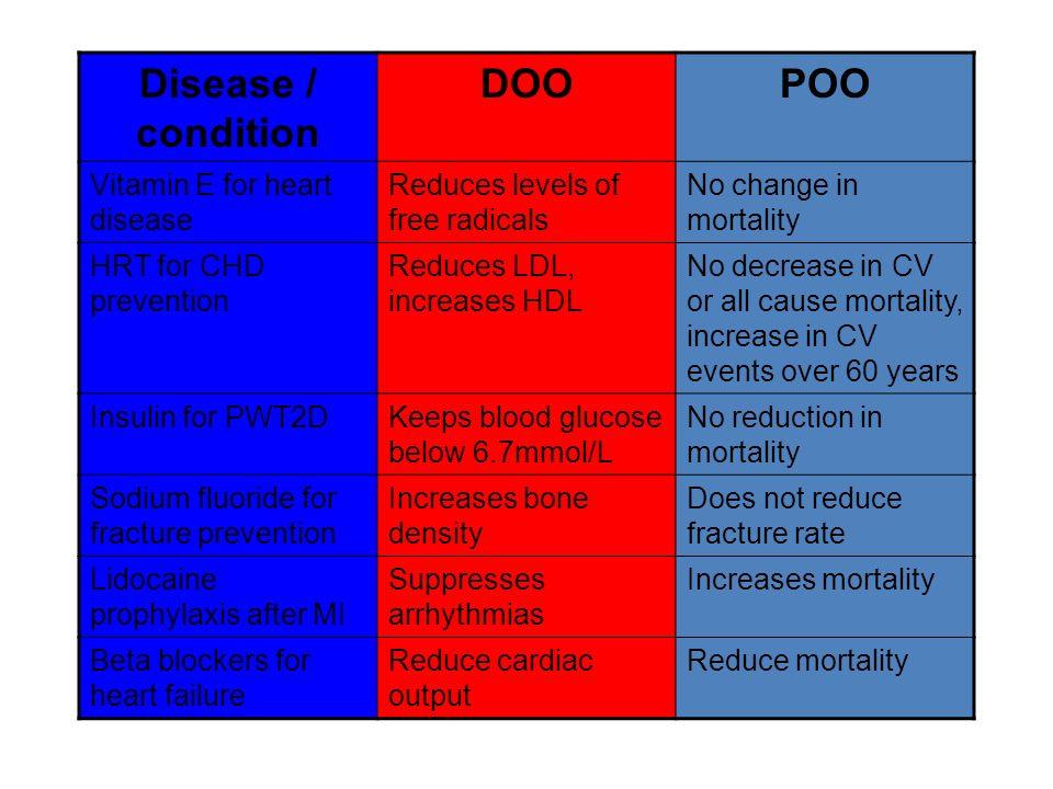 Disease / condition DOO POO