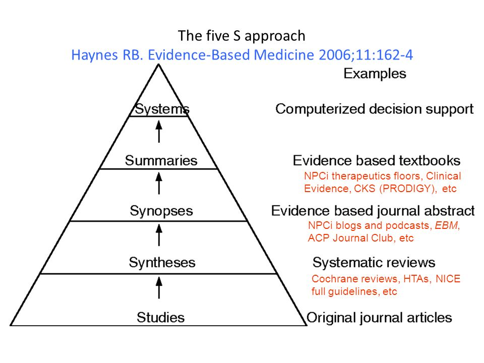 The five S approach Haynes RB. Evidence-Based Medicine 2006;11:162-4