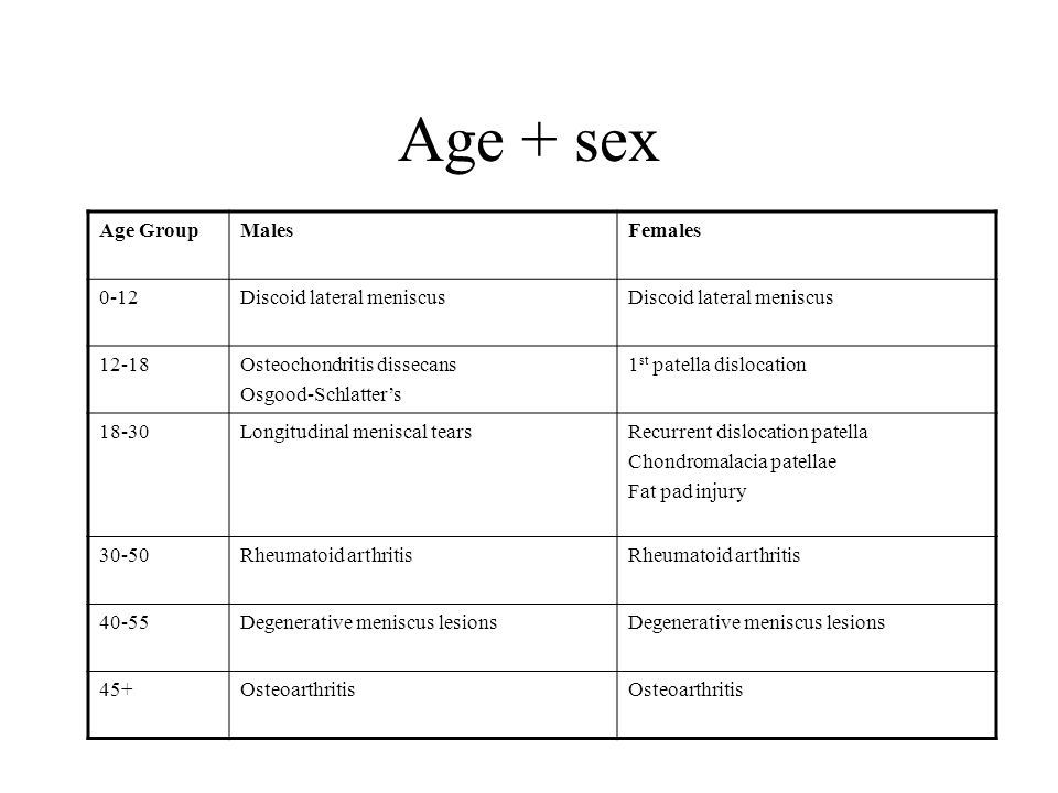 Age + sex Age Group Males Females 0-12 Discoid lateral meniscus 12-18