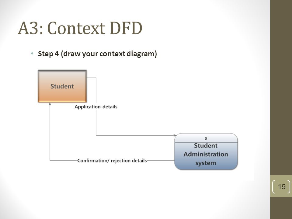 Dfds ppt video online download for Make dfd online