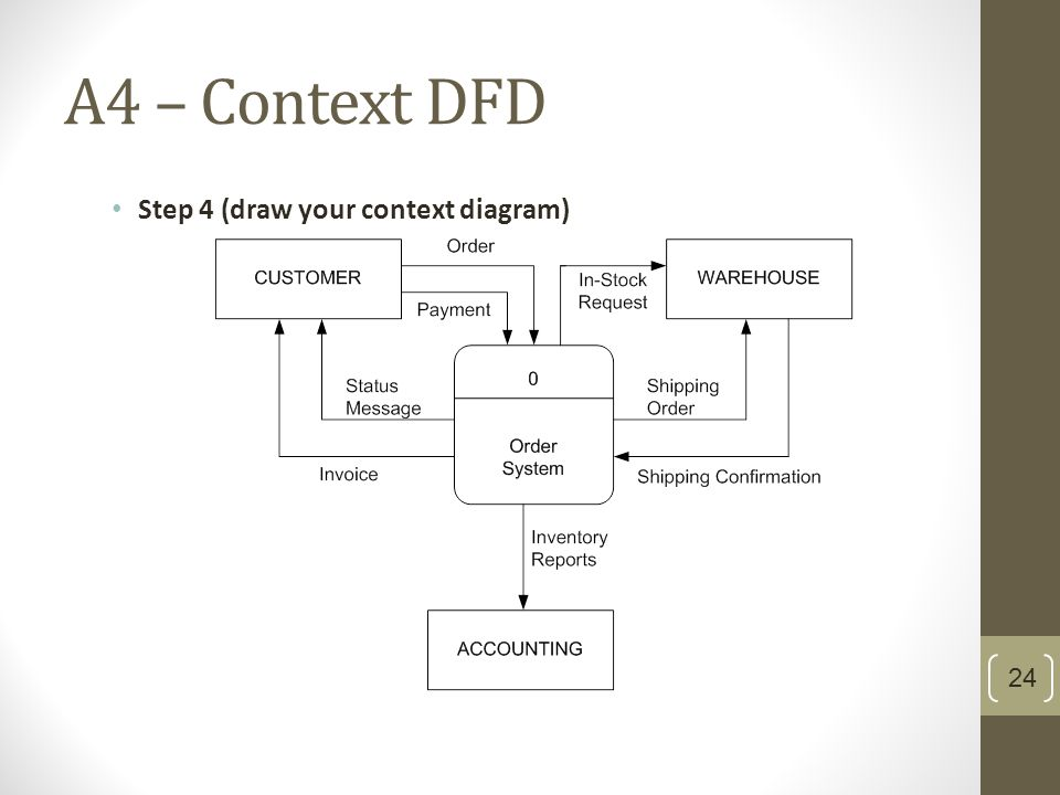 What is context diagram quora make dfd online the accounts dfds ppt video online download for make dfd online hd wallpapers level 1 data flow diagram ccuart Gallery