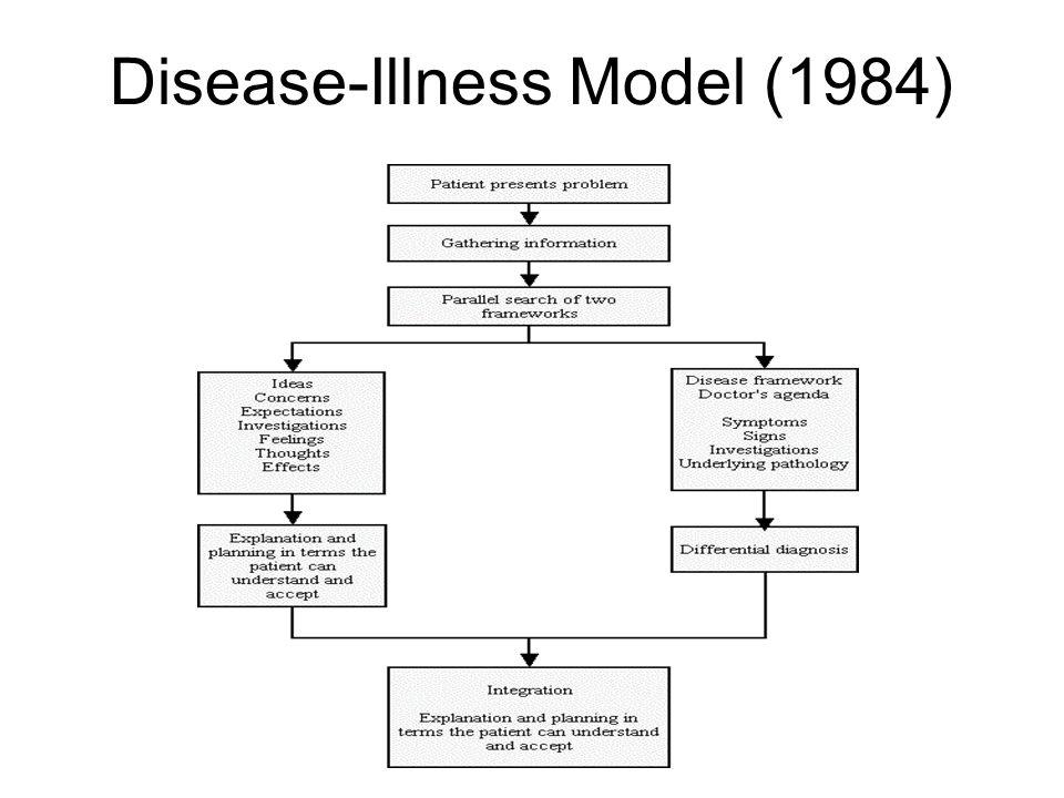 Disease-Illness Model (1984)