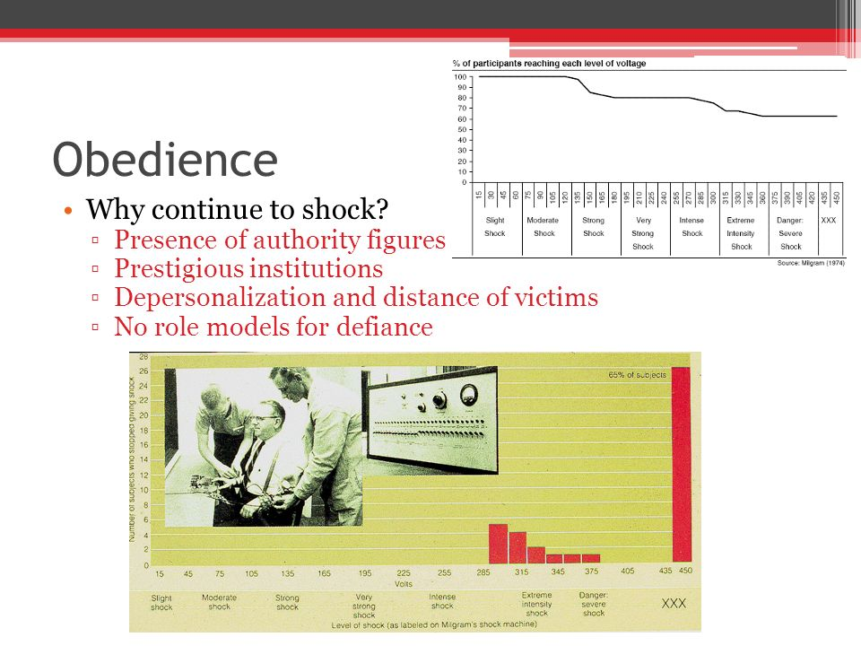milgram 1963 destructive obedience Milgram (1963) behavioural study of recent examples of destructive obedience such as the sample of american volunteers in the 1960s is not representative of.