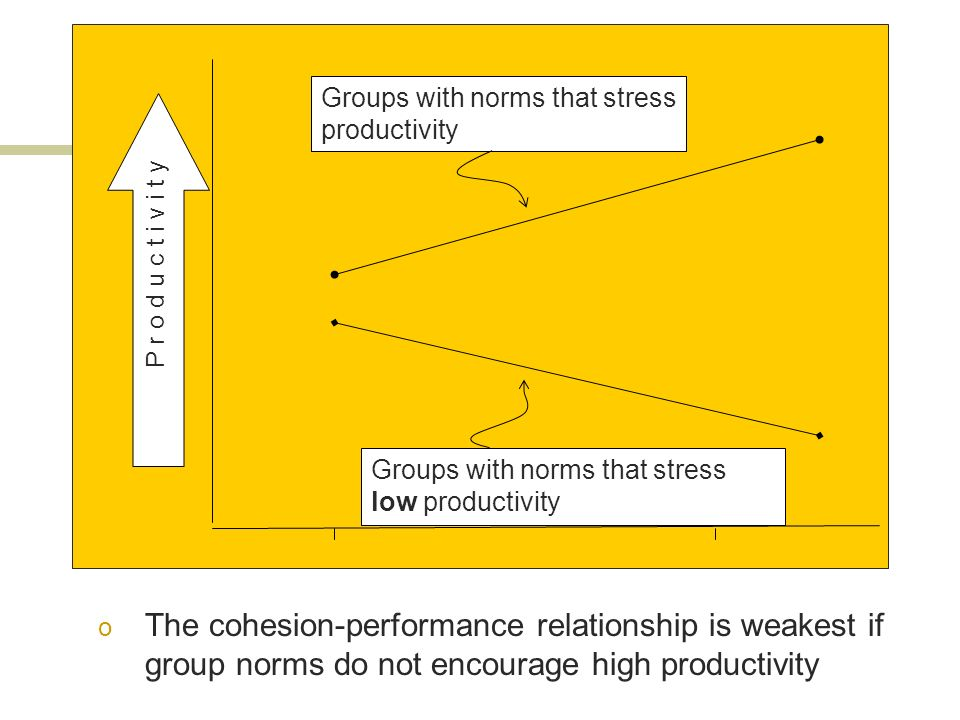 Groups with norms that stress productivity