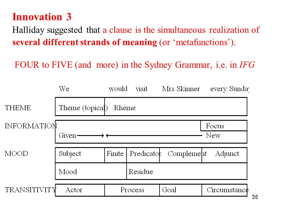 Innovation 3 Halliday suggested that a clause is the simultaneous realization of. several different strands of meaning (or 'metafunctions').