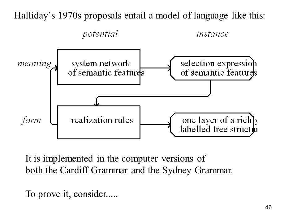 Halliday's 1970s proposals entail a model of language like this: