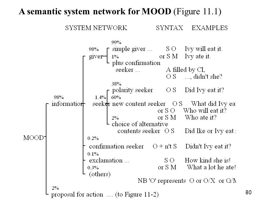 A semantic system network for MOOD (Figure 11.1)
