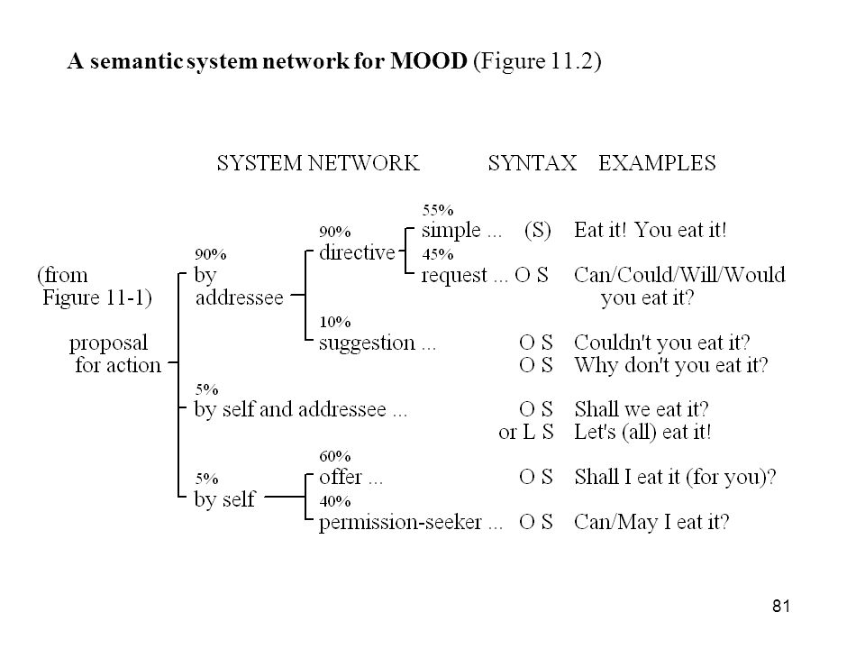 A semantic system network for MOOD (Figure 11.2)