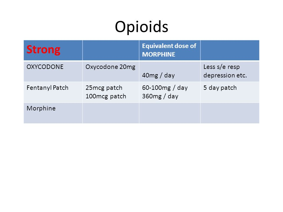 Opioids Strong Equivalent dose of MORPHINE OXYCODONE Oxycodone 20mg