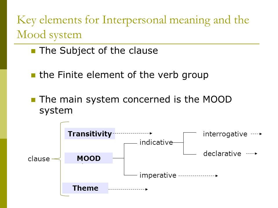 Key elements for Interpersonal meaning and the Mood system