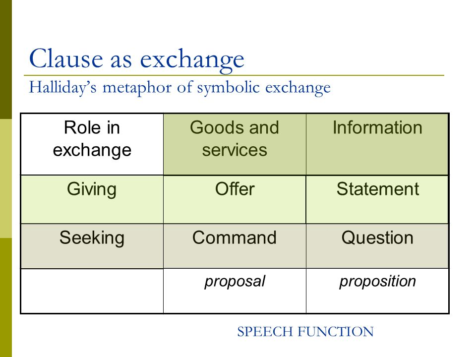 Clause as exchange Halliday's metaphor of symbolic exchange