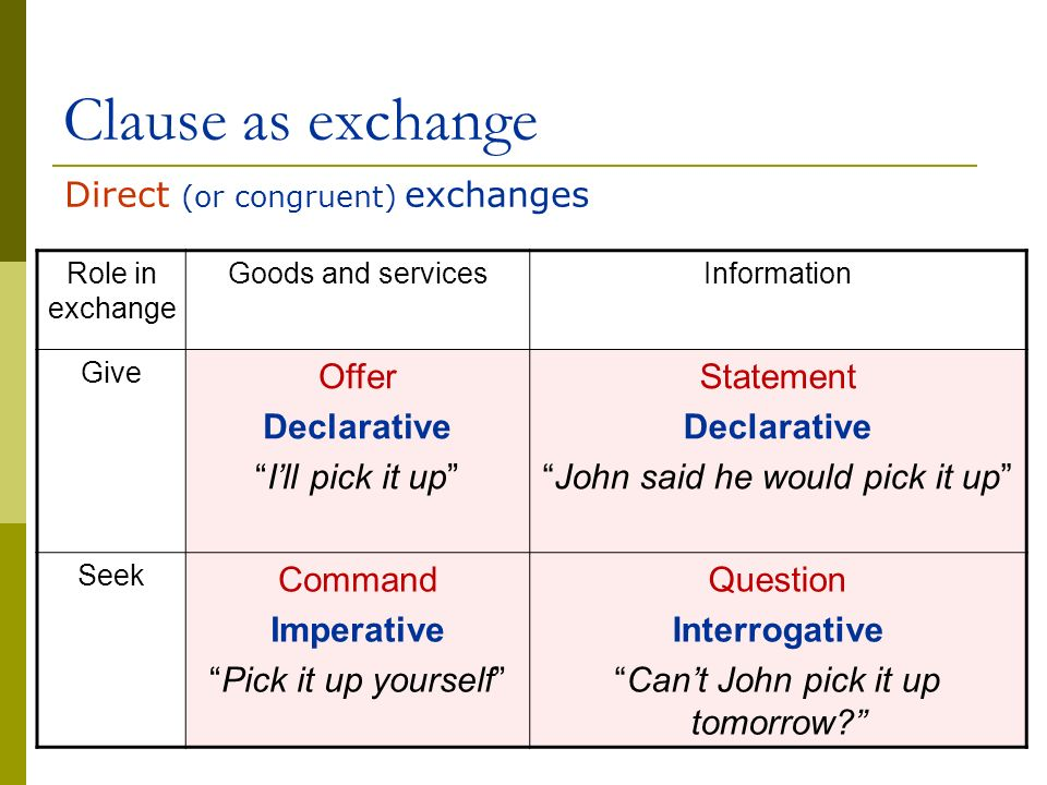 Clause as exchange Direct (or congruent) exchanges Offer Declarative