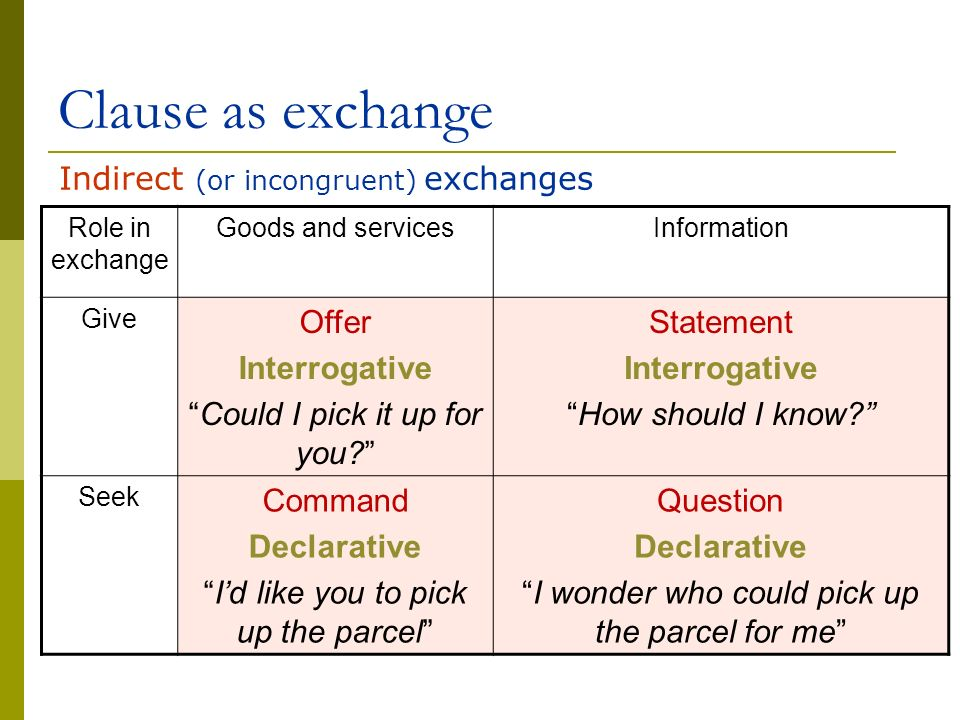 Clause as exchange Indirect (or incongruent) exchanges Offer