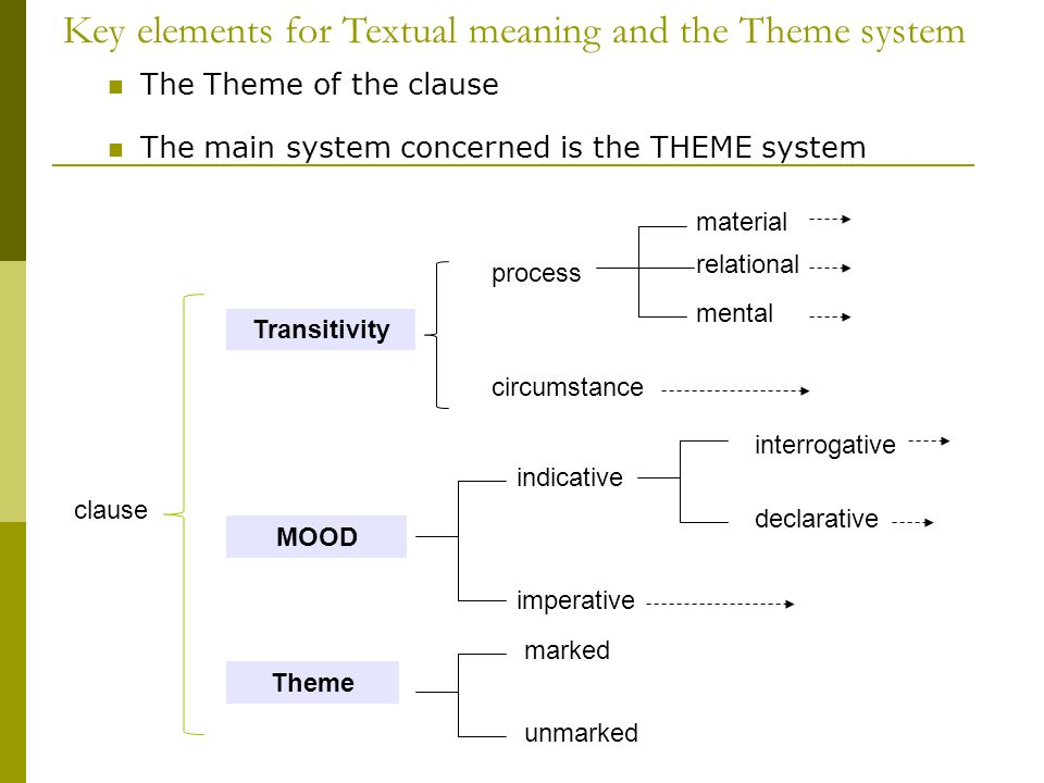 Key elements for Textual meaning and the Theme system