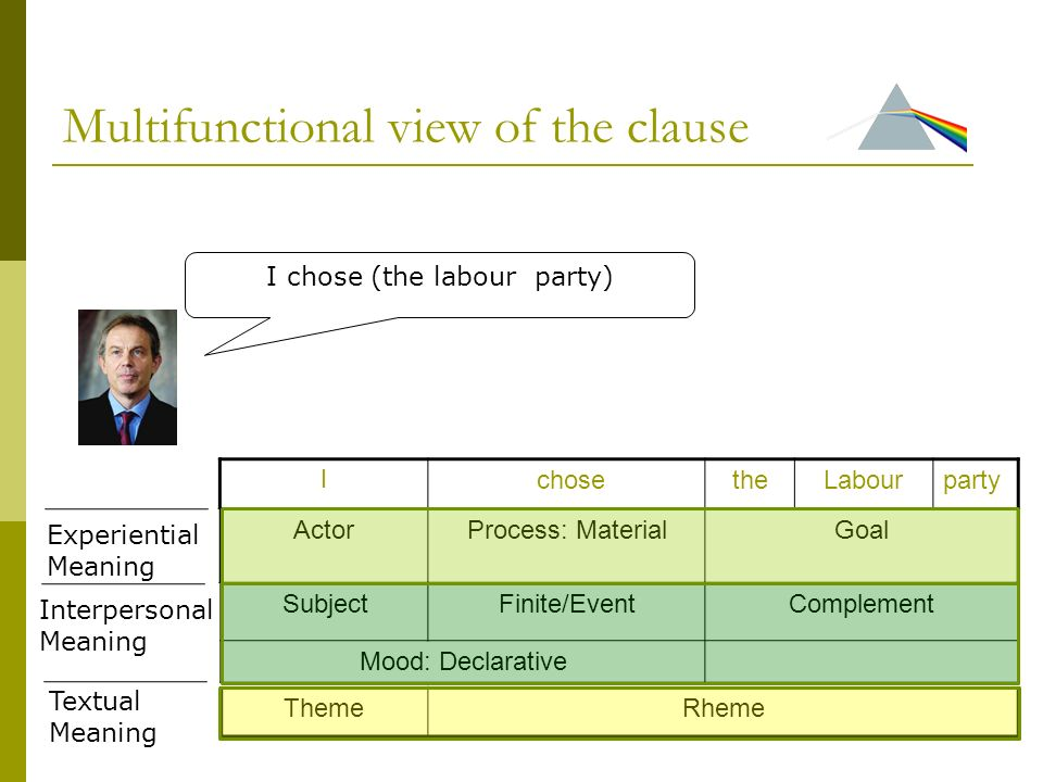 Multifunctional view of the clause