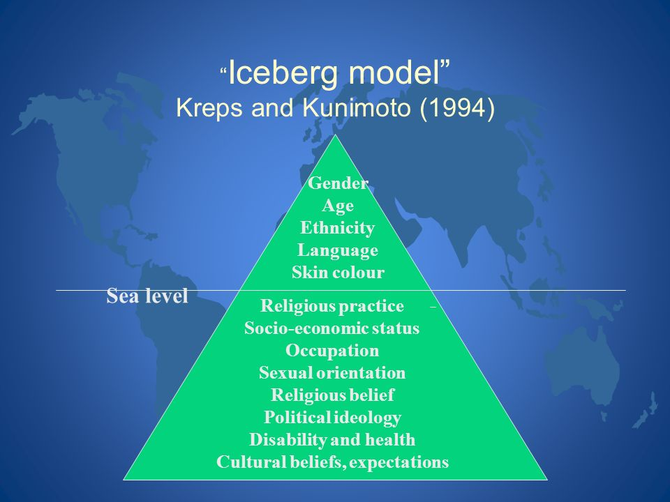 Iceberg model Kreps and Kunimoto (1994)