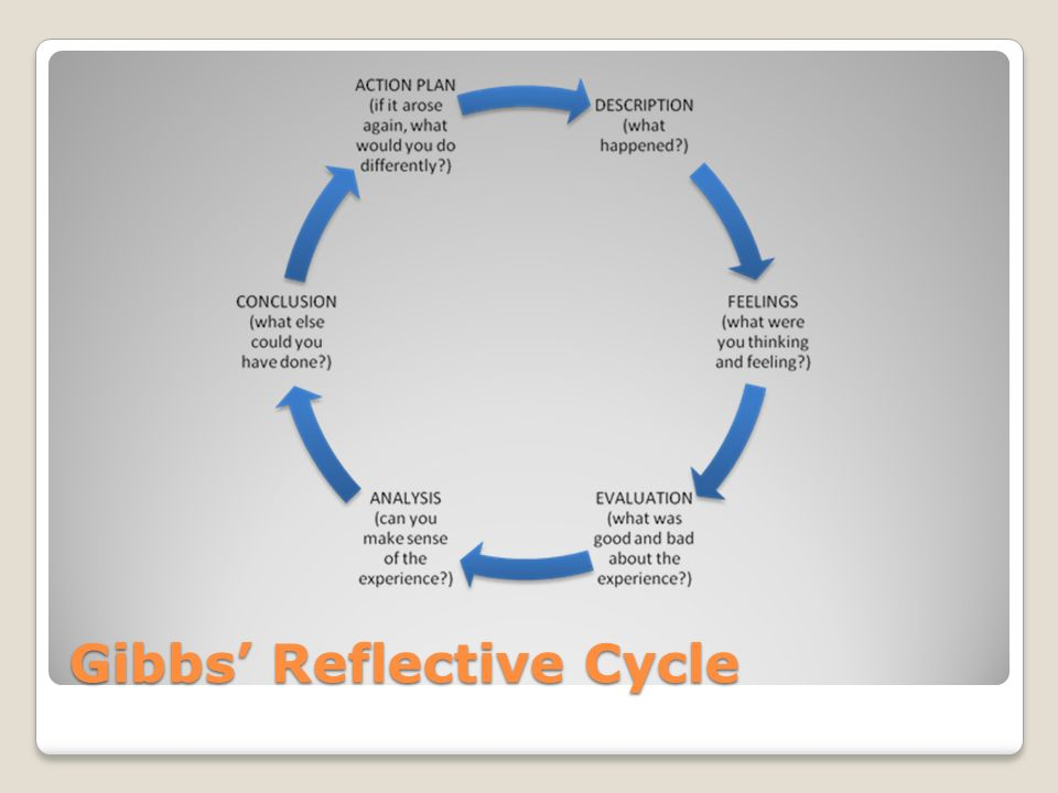 reflective cycle essay Great collection of paper writing guides and free samples ask our experts to get writing help submit your essay for analysis.