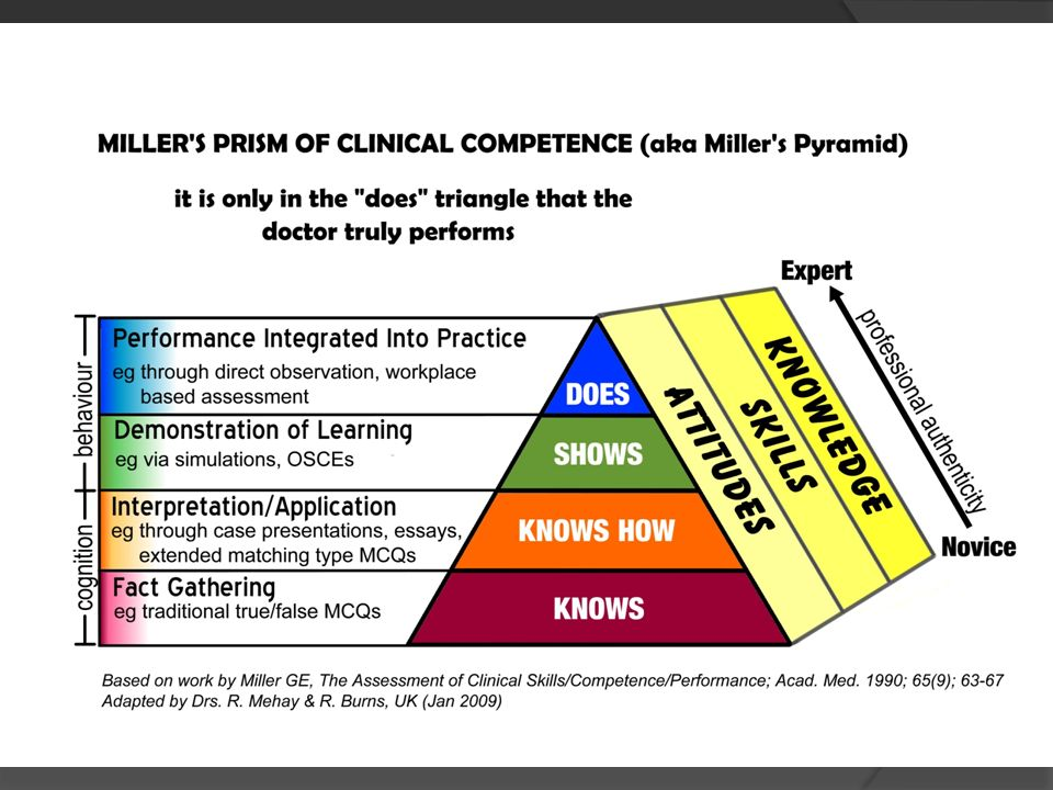 Miller's Pyramid or Prism of Clinical Competence
