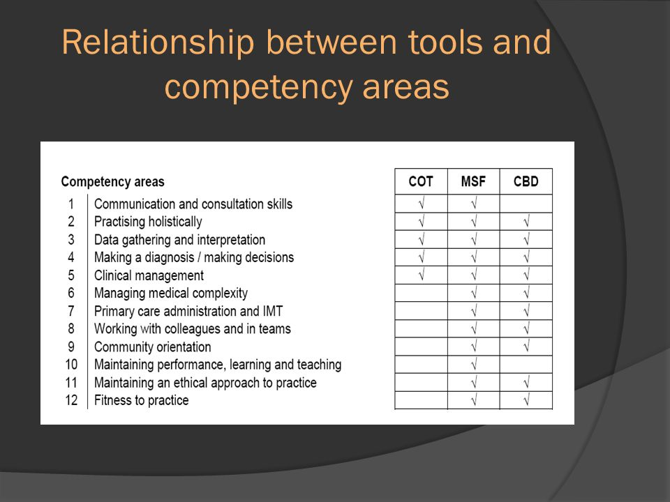 Relationship between tools and competency areas