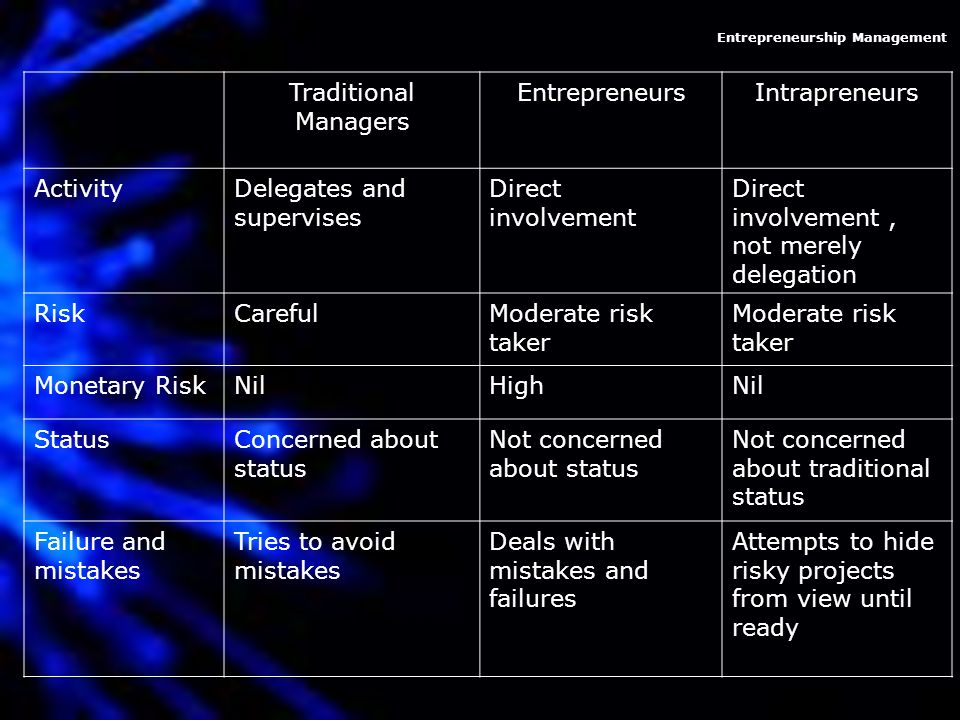 entrepreneurship management case study Case studies book on entrepreneurship and innovation & business creation and management (english and spanish.