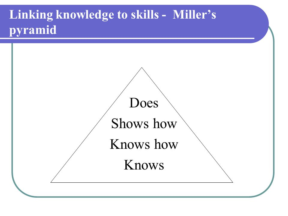 Linking knowledge to skills - Miller's pyramid