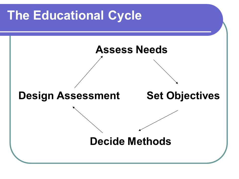 The Educational Cycle Assess Needs Design Assessment Set Objectives