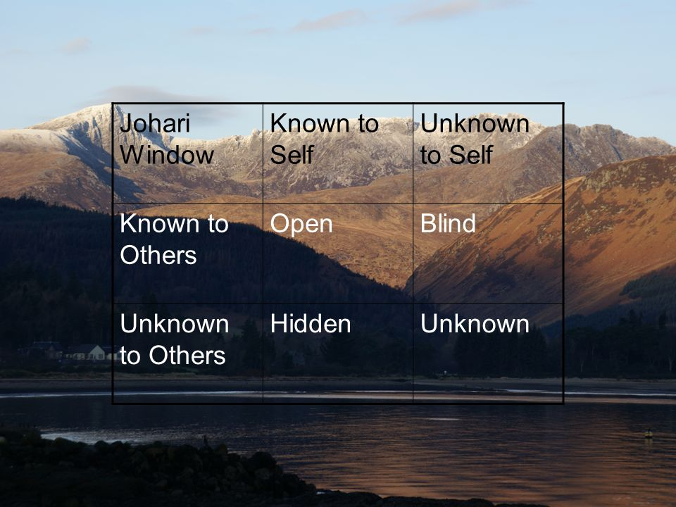 Johari Window Known to Self Unknown to Self Known to Others Open Blind