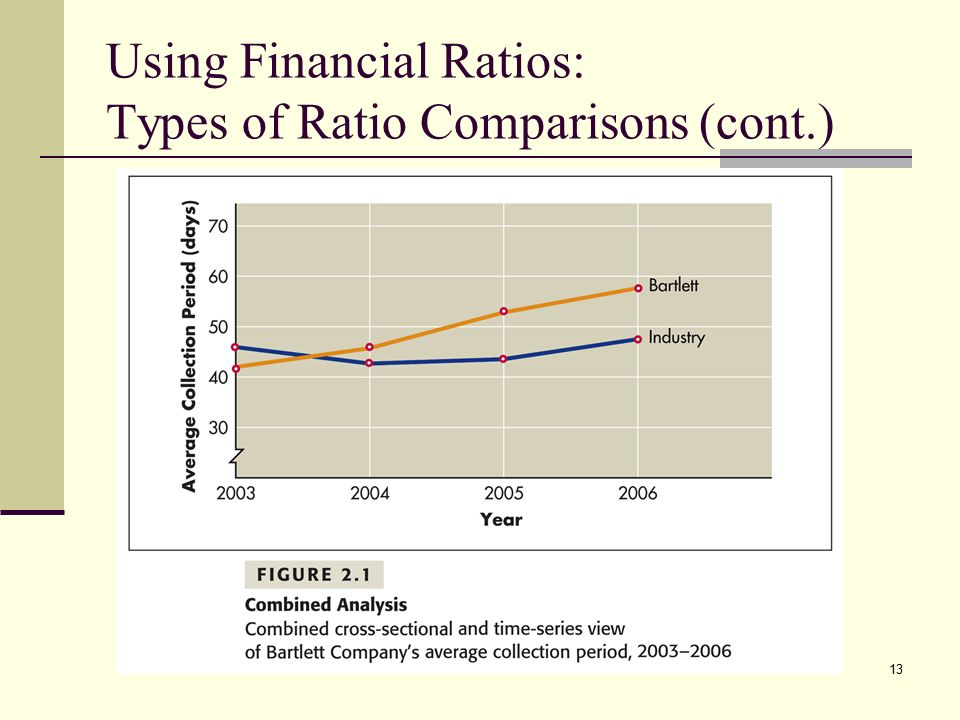 ratio analysis and types ratios Ratios a ratio compares values a ratio says how much of one thing there is compared to another thing there are 3 blue squares to 1 yellow square ratios can be shown in different ways.