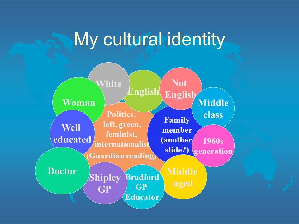 My cultural identity White English Not English English Woman Middle