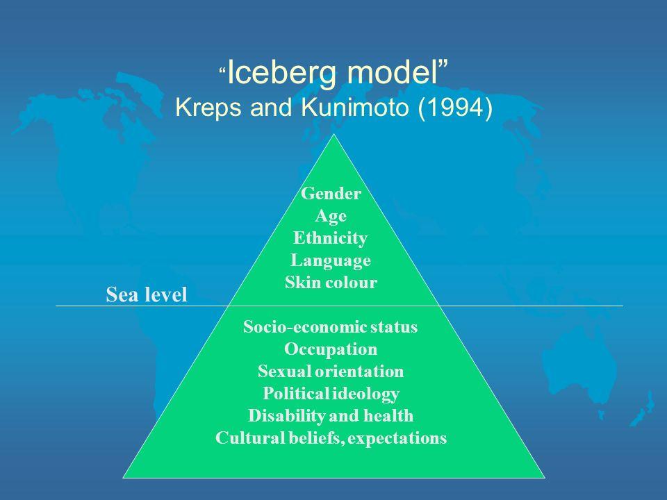 Iceberg model Kreps and Kunimoto (1994)