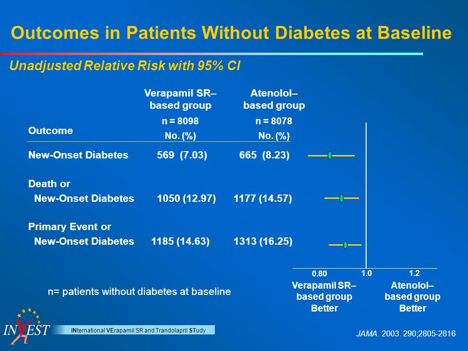 Diabetes risk from atenanol