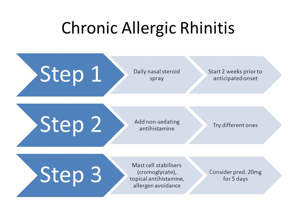 Chronic Allergic Rhinitis