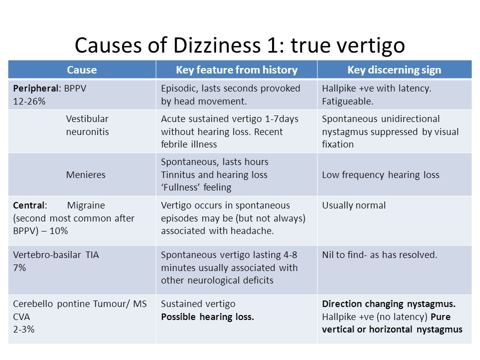 Causes of Dizziness 1: true vertigo