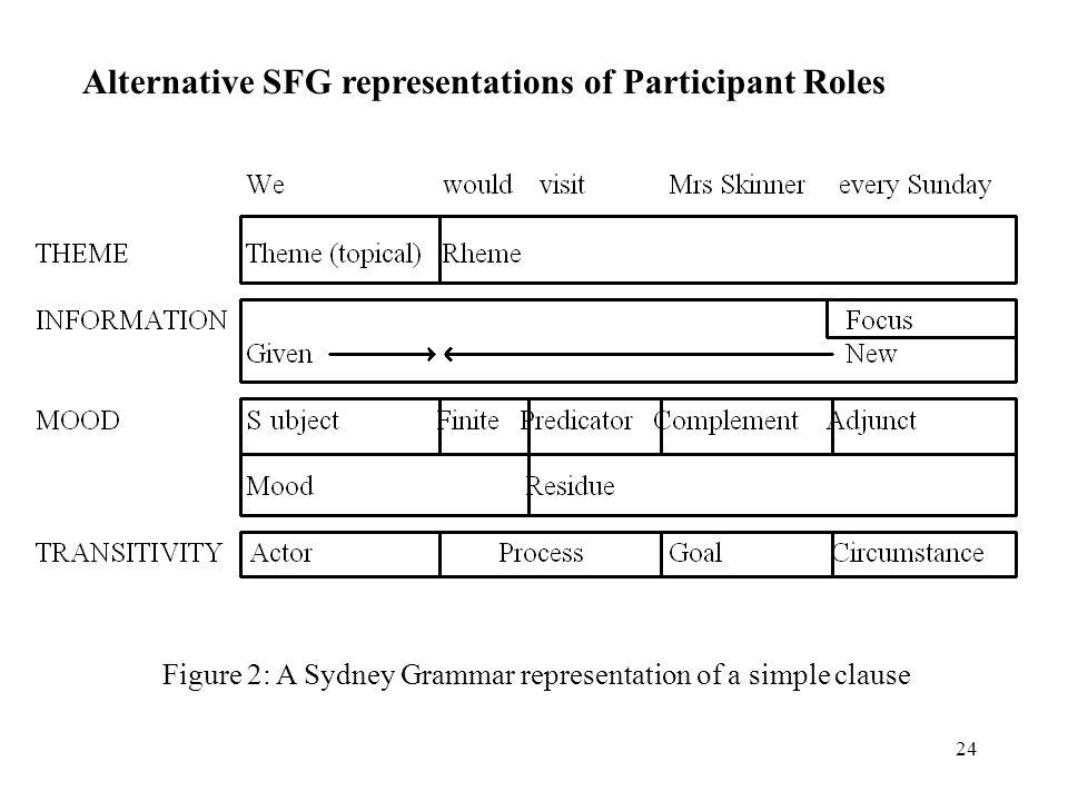 Alternative SFG representations of Participant Roles
