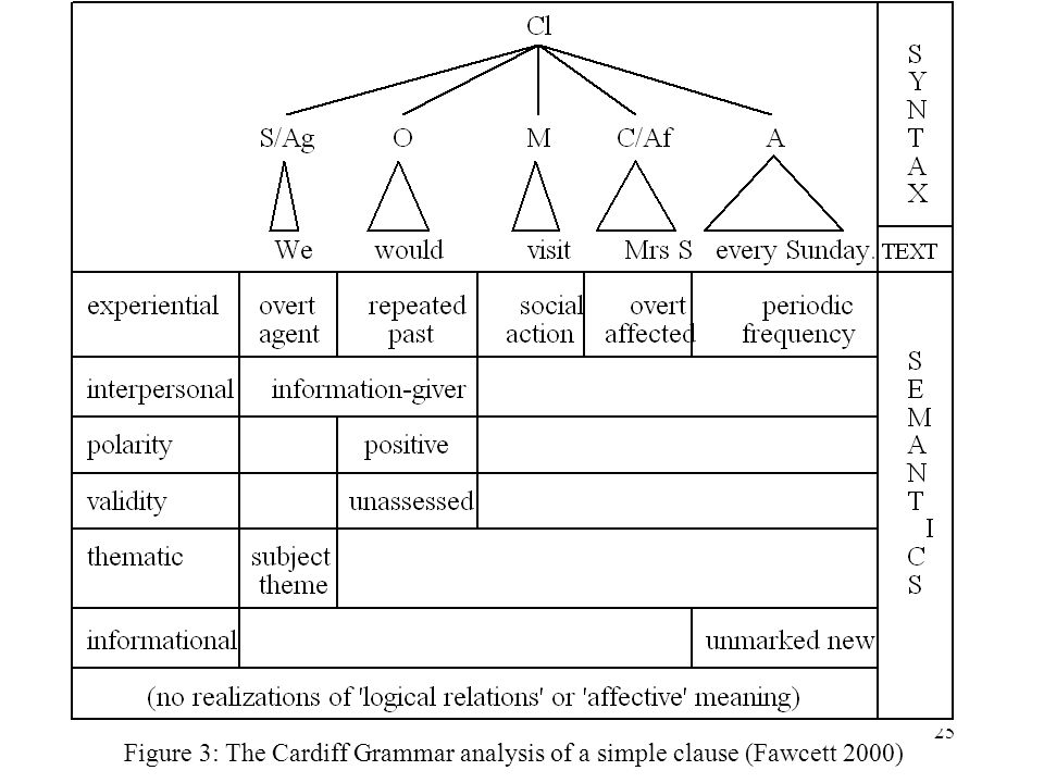 Figure 3: The Cardiff Grammar analysis of a simple clause (Fawcett 2000)