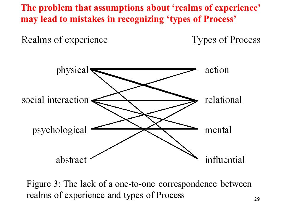 The problem that assumptions about 'realms of experience'