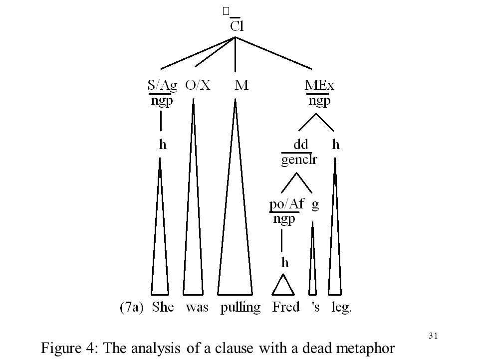 Figure 4: The analysis of a clause with a dead metaphor