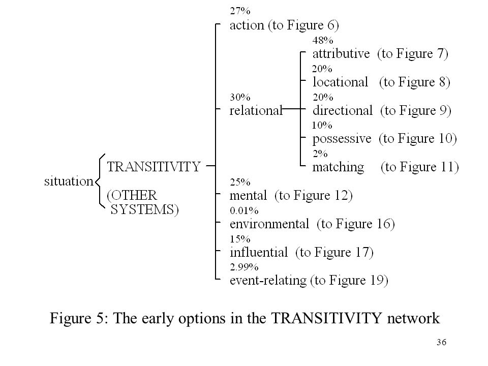 Figure 5: The early options in the TRANSITIVITY network