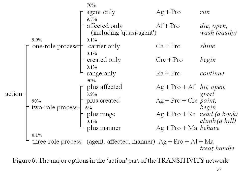 Figure 6: The major options in the 'action' part of the TRANSITIVITY network